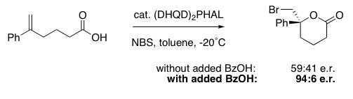Summary scheme for paper