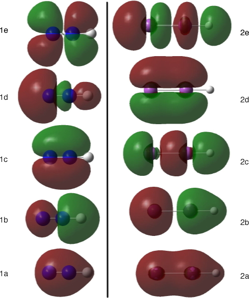 Figure 1. The molecular orbitals of HN2(+) and HBi2(+)